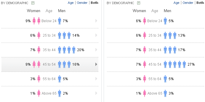 Yahoo clues demographic