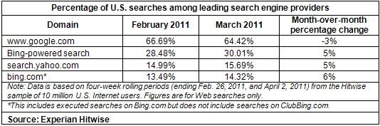 search market share 2011
