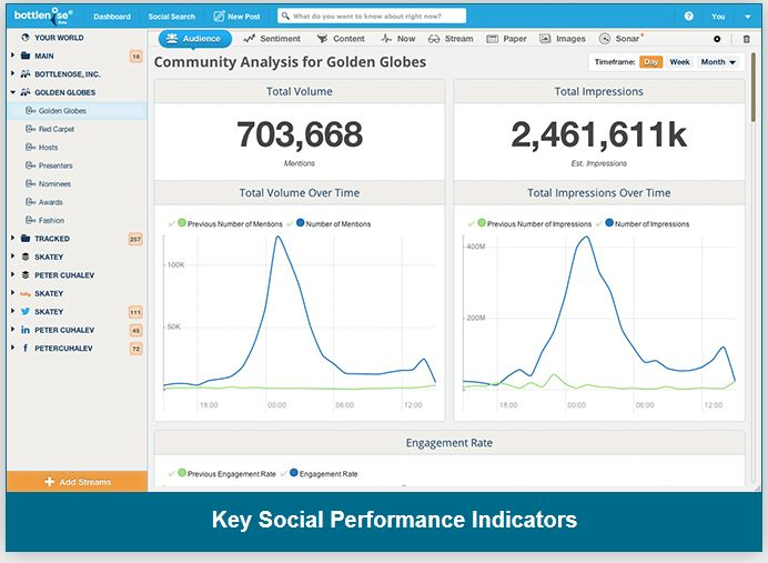 Key Social Performance Indicators